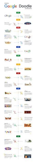 Thailand's top 20 Google Doodles TH